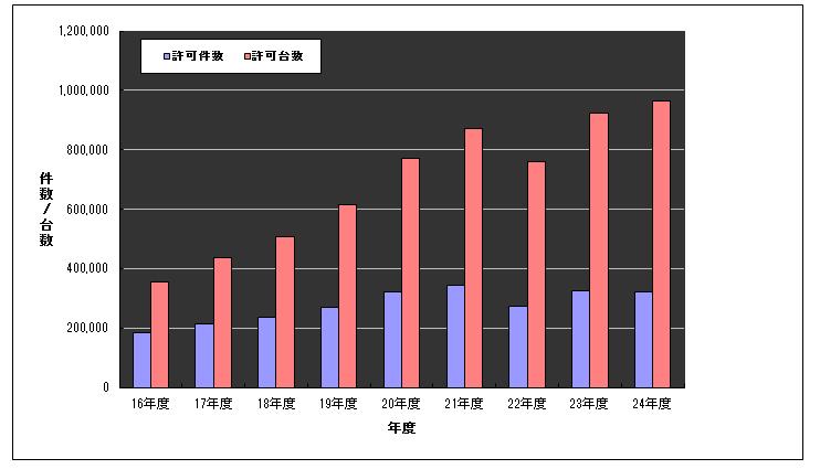特殊車両の通行許可取得件数及び許可台数の推移グラフ
