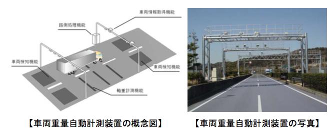車両重量自動計測装置によっての取り締まりについての説明