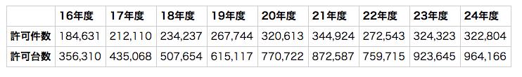 特車許可件数の表