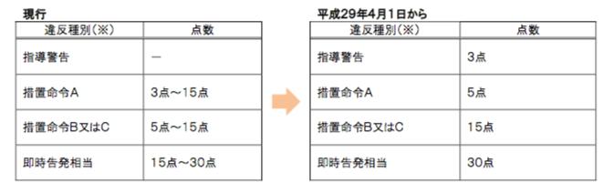 【点数区分】措置命令等の発出基準に応じて違反点数区分を見直します